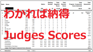 フィギュアスケートのジャッジスコア(プロトコル/採点表/得点表)の見方
